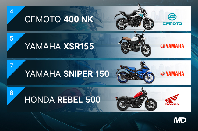 Most Popular Motorcycles