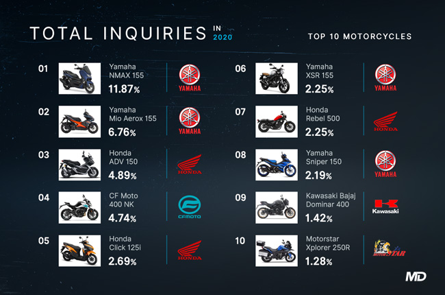 Top 10 Most inquired-for bikes 2020