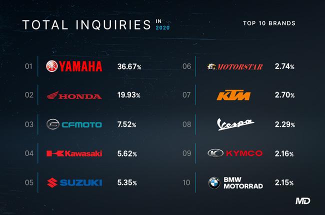 Top Motorcycle Brands MotoDeal 2020
