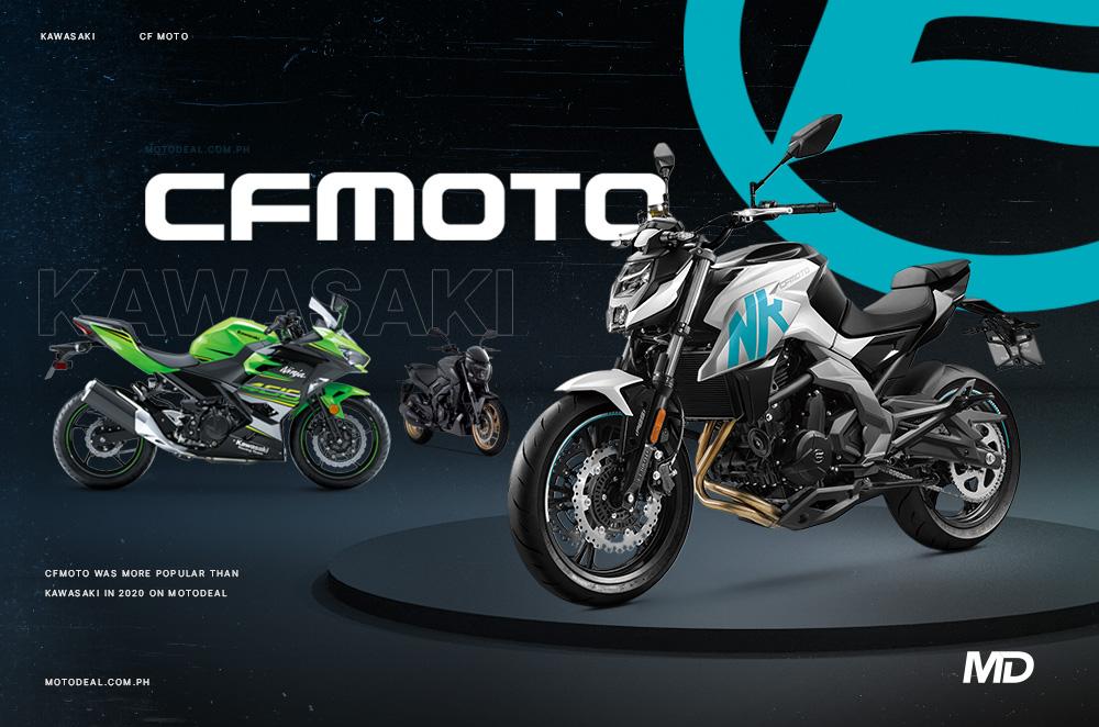 CFMoto was more popular than Kawasaki in 2020